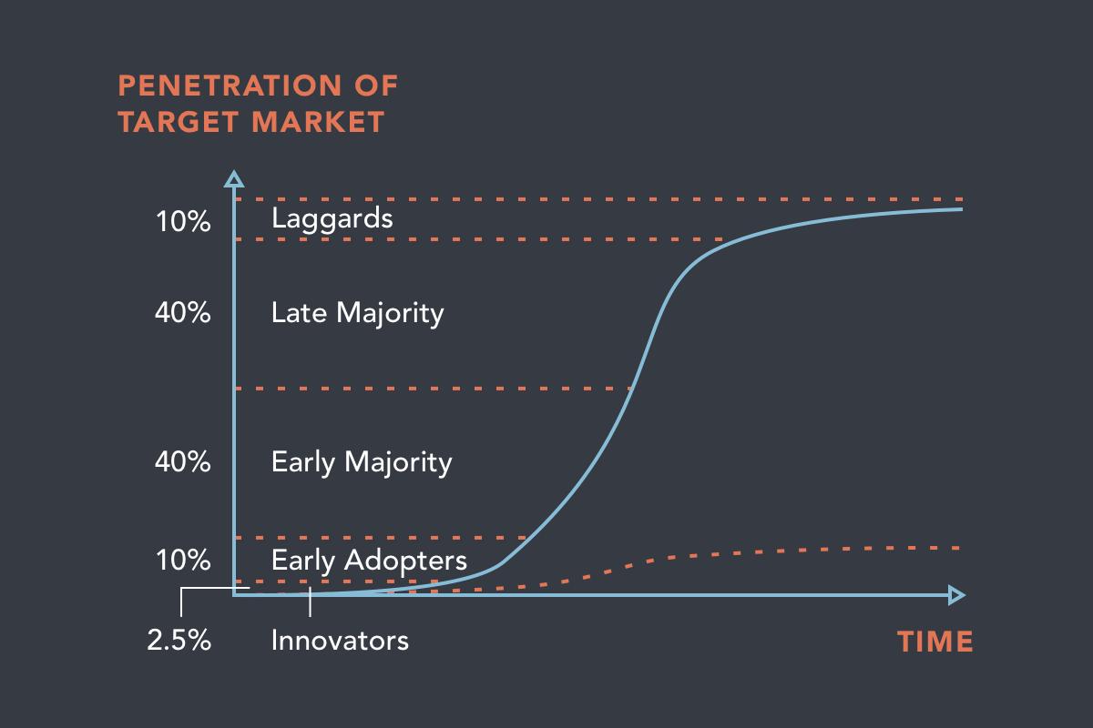 Penetration of Target Market.png