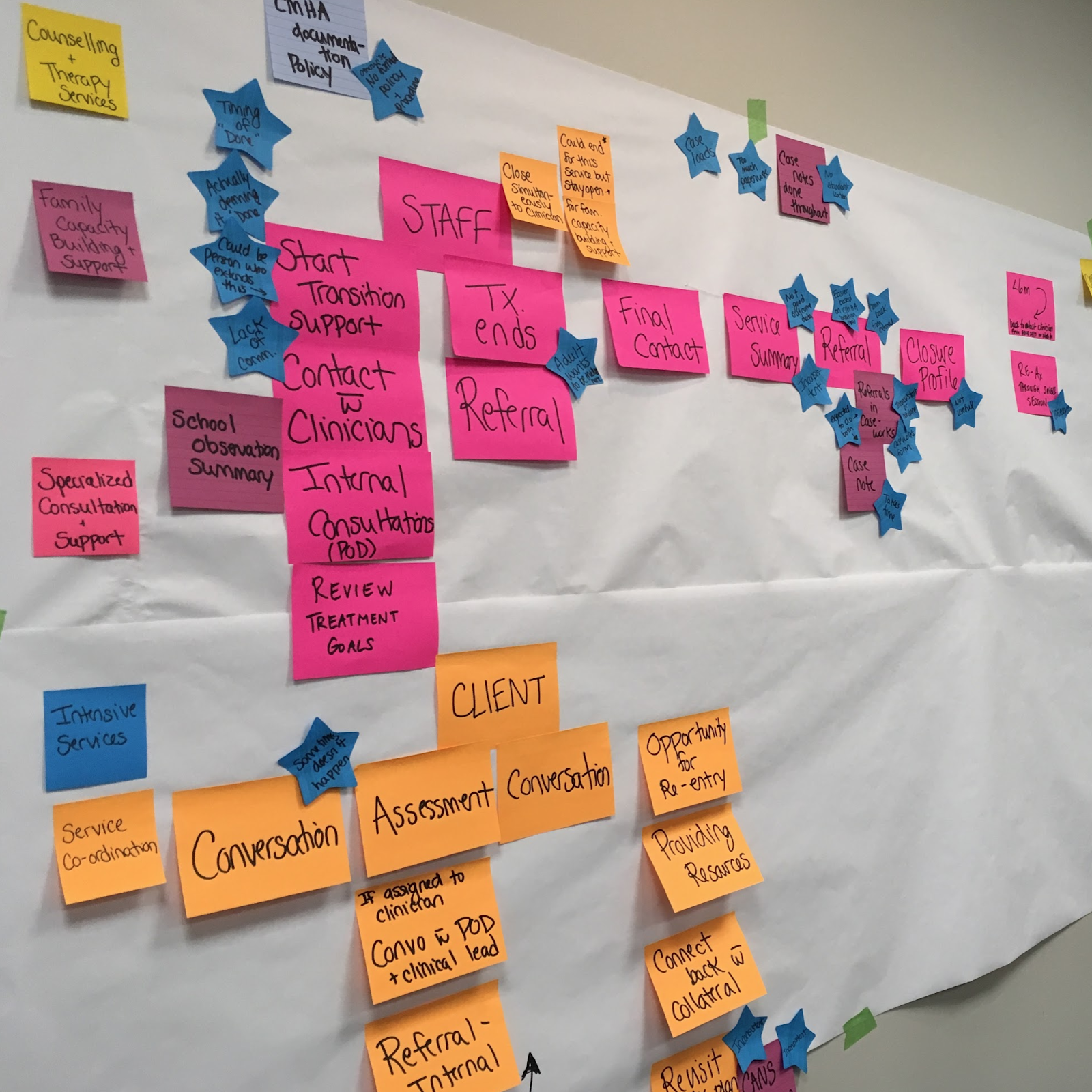 "Image A: Sticky note map from the CMHA ""Out"" mapping session on February 7, 2018 facilitated by the Centre of Excellence."