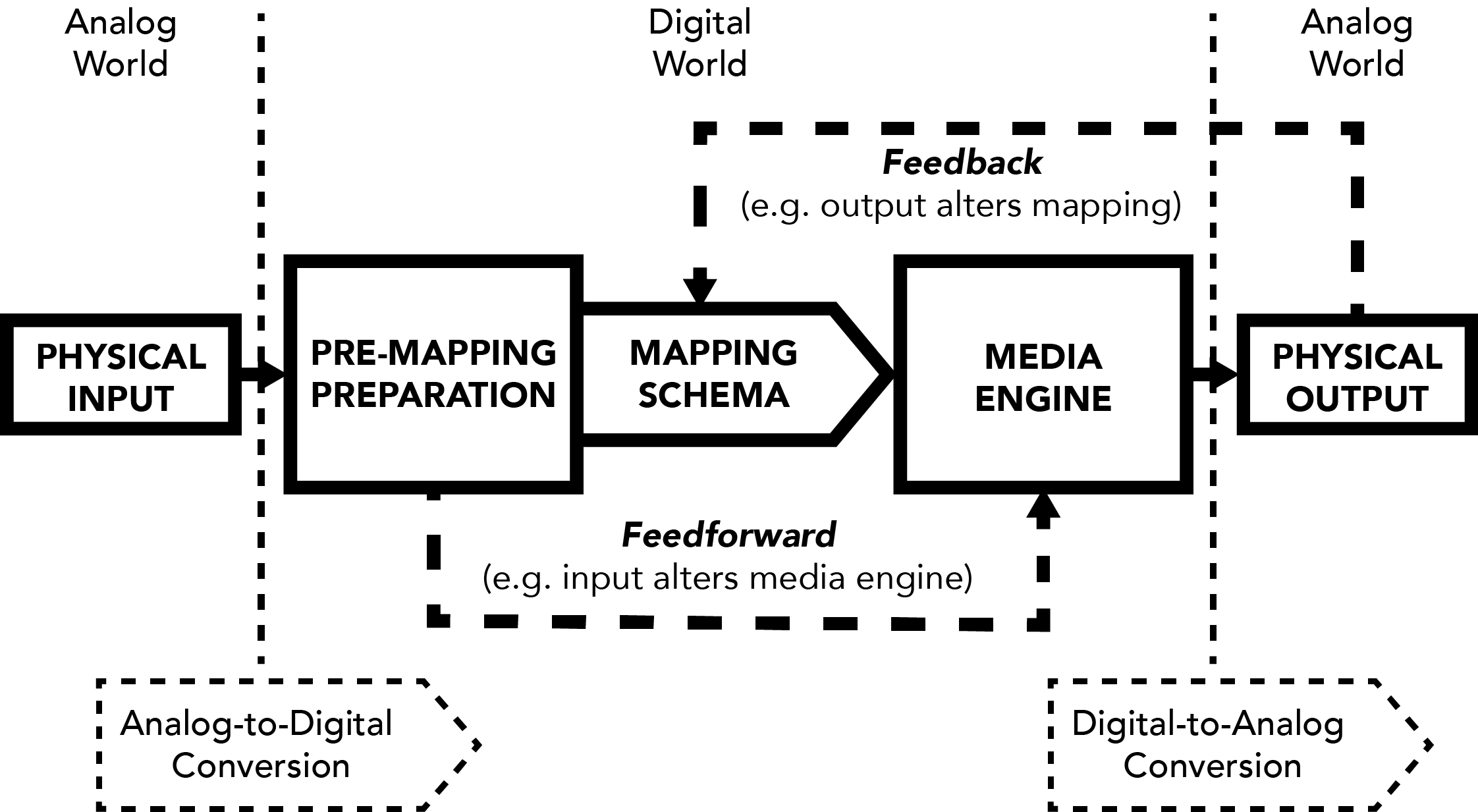 Unfixed Media Flow Chart (One View of Interactivity)