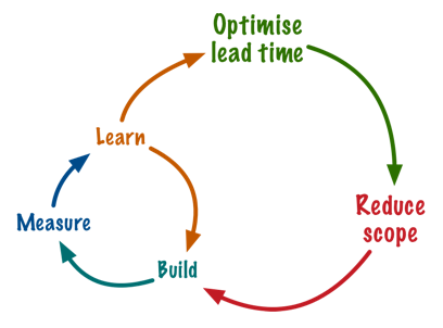leadtime-scope-build-measure-learn.png