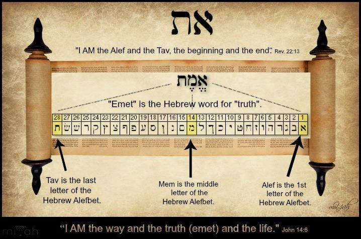 """There are 22 letters in the hebrew alphabet (Aleph-Bet). The three letters that make up the word Emet are the beginning (א), middle (מ), and the end (ת) of the Hebrew alphabet. This means that TRUTH is all of scripture. Truth is not just the parts that we choose. Truth is not just what we want to accept but truth is all of scripture. If you take away the first letter of truth which represents Yah, then you have the word (met) which means death. There is no truth without Yah and there is no truth without ALL of scripture. The WORD is TRUTH!  Who changed the  truth of God into a lie, and worshipped and served the creature more than the Creator, who is blessed for ever. Amen.   Romans 1:25 (KJV)   Yahshua saith unto him, I am the way, the truth , and the life: no man cometh unto the Father, but by me.   John 14:6 (KJV)   Thy word is  true from the beginning: and every one of thy righteous judgments endureth for ever.   Psalm 119:160 (KJV)   Be cautious of those teachers, pastors, and prophets who tell you that you don't need all of scripture because a little bit of omission is awhole lot of a lie. Take the whole word and mold your life and your understanding to the truth. Take the language, culture, and context and make that a imperative part of your understanding. Leaving out any portion of truth is a fast way to place you right back into bondage to the sin and death that comes with misinformation and disobedience.  Then said Jesus to those Jews which believed on him, If ye continue in my word, then are ye my disciples indeed; And ye shall know the truth, and the truth shall make you free .    John 8:31-32 (KJV)     Some extra nuggets for the nerds!   I mentioned the numerical value of the word Emet as 441. This number is achieved by adding the numbers of all of the individual letters together (Hebrew letters are also numbers).  The sum of these numbers means:  firmness; certainty; faithfulness; truth; true heartedness. """"Yah Hears"""" from within.to turn aside    Anyone """