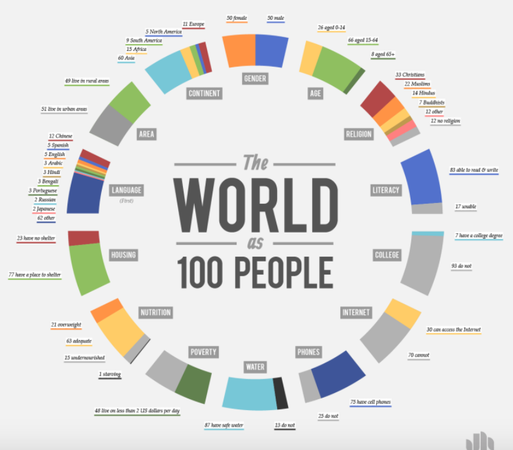 This visualization by Jack Hagley provided another design inspiration for us.http://www.jackhagley.com/The-World-as-100-People