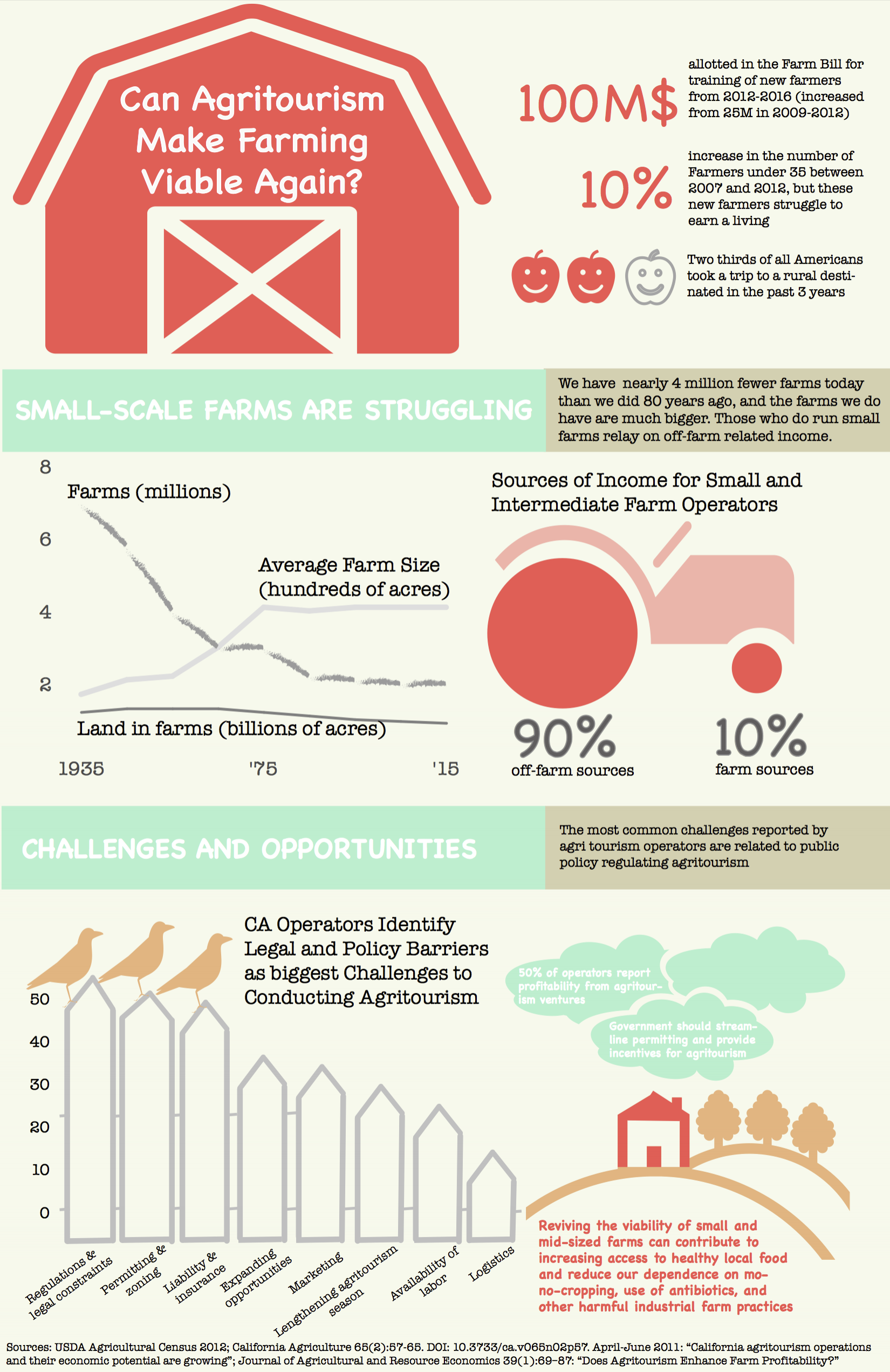 Infographic created for Farmcation in INFO 247 - Information Visualization