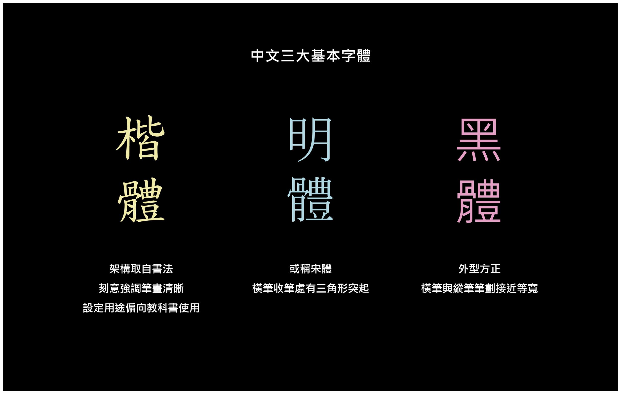中文三大基本字體特徵
