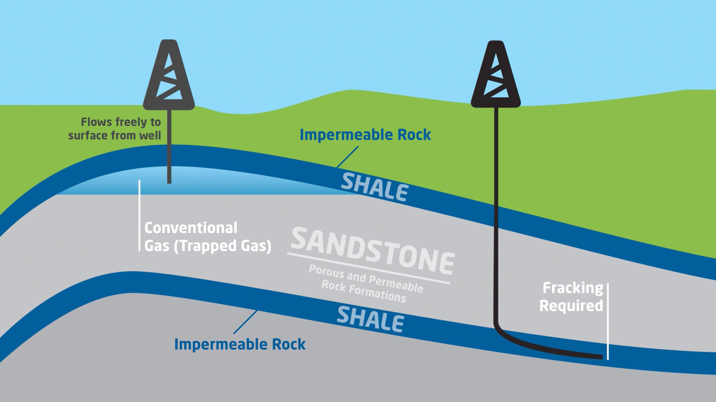 Bunbury Energy | Onshore Conventional Gas Diagram