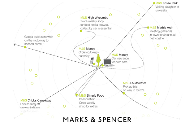 Marks and Spencers Property Strategy