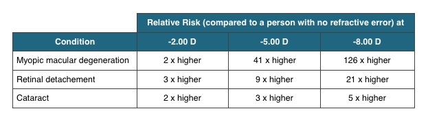 Risk of Pathology. Adapted from Flitcroft, 2012)