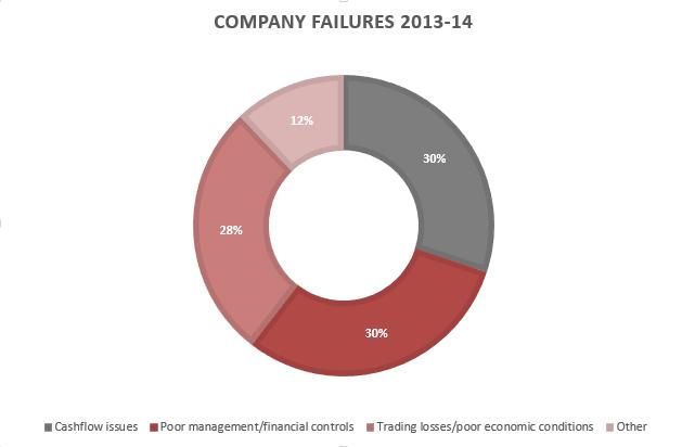 Company failures FY14