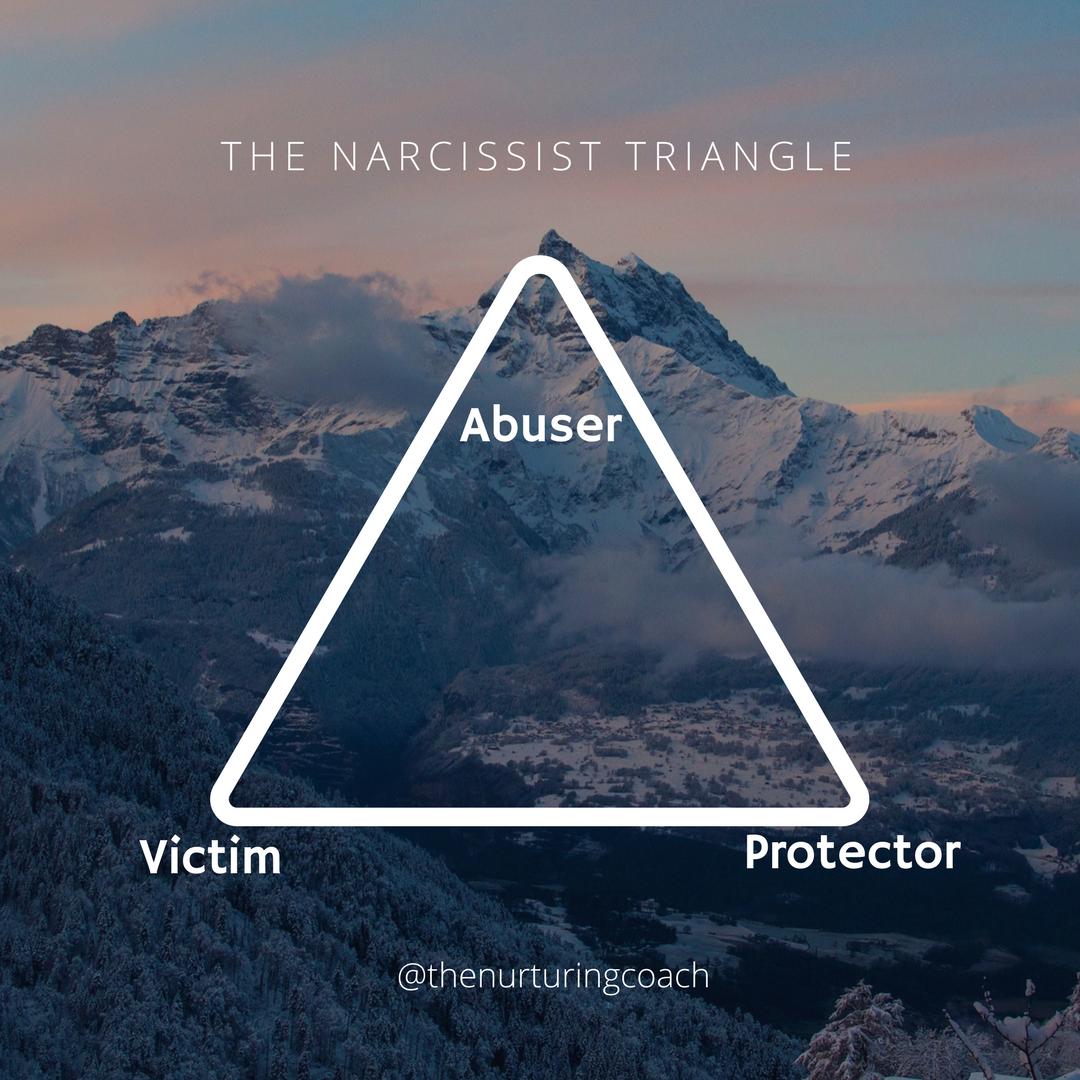 nárcisztikus háromszög