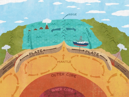 Plate tectonics diagram