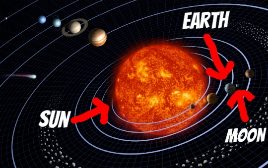 Here's a not-to-scale depiction of the solar system