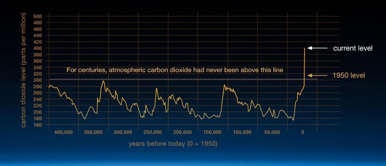 Historic carbon dioxide graph