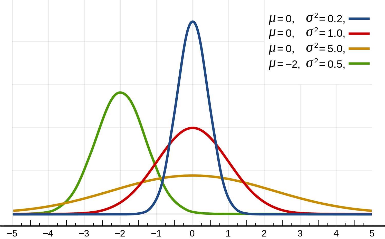 normal-curves.jpg