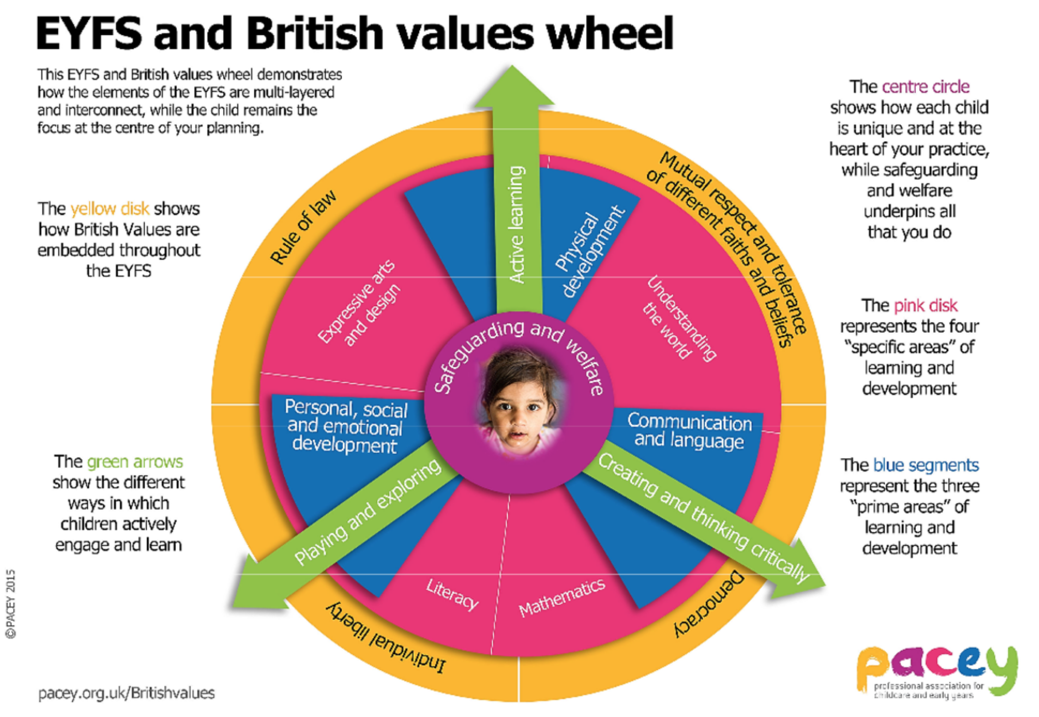 Pacey's British Values Wheel