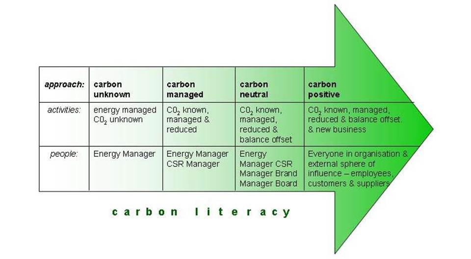 Diagram from  What would a genuinely carbon neutral BT look like?