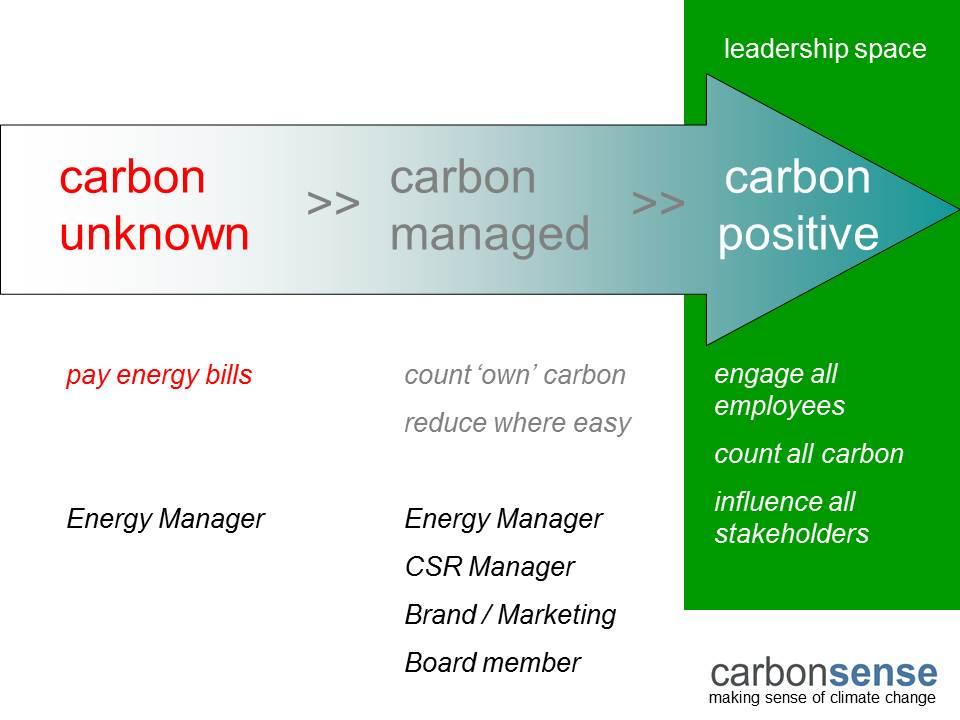 CarbonJourney.jpg