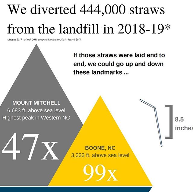 @appstate has diverted 444,000 straws from a landfill in one year!!! The campus conversation around #singleuse plastic straws took off last year after a STRAWS screening with Director Linda Booker sponsored by ASU Food Services. 👏🏻👏🏻👏🏻💚💚💚 Way to go @sustainappalachian for creating advertising for the straws by request initiative and reminding diners about reusable options sold at the University's bookstore! #strawsfilm #filmimpact #sustainapp