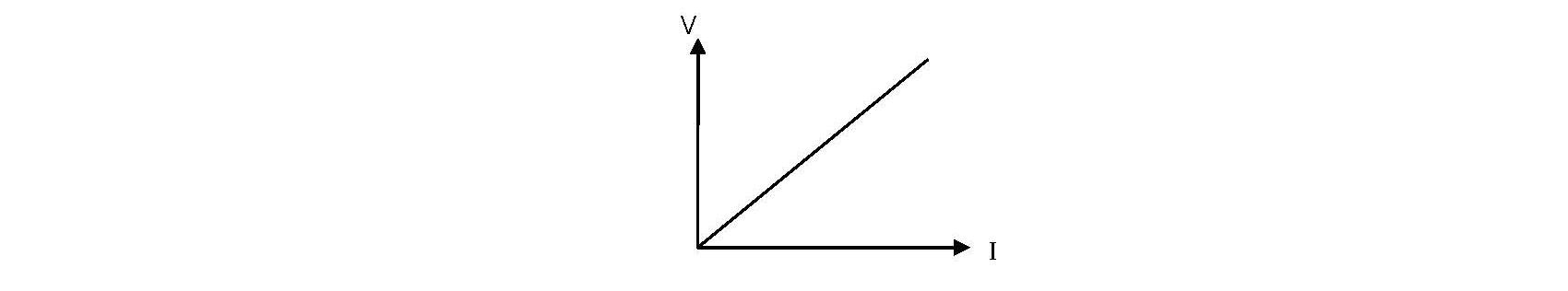 graph of ohmic conductors