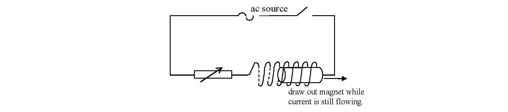 Demagnetisation using alternating current (a.c.)