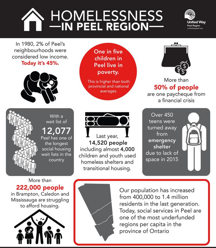 The United Way Of Peel S Longest Night Campaign Modern Mississauga Media