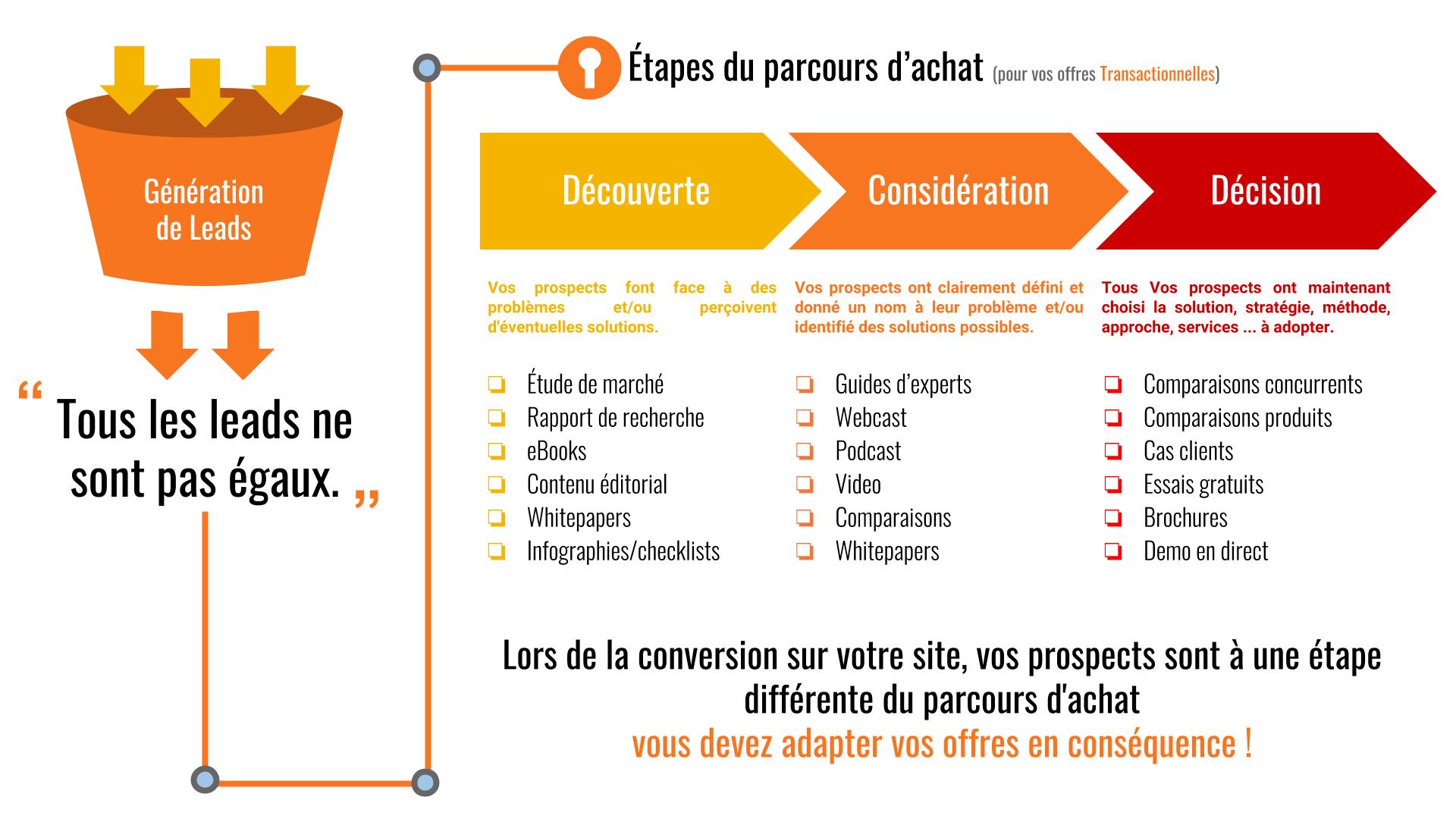 Infographies+Convertir+et+Qualifier+ +content+offers+buyer%27s+journey