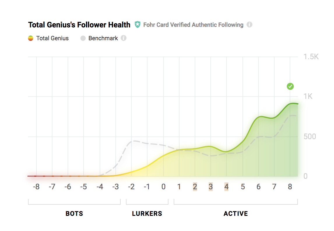 * Certified Authentic & Real followers by Industry giant Fohr Card