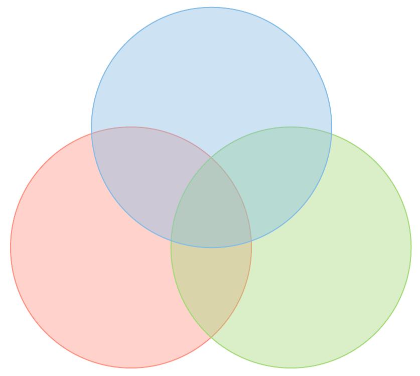 Venn Diagram Instagram Multi-passionate