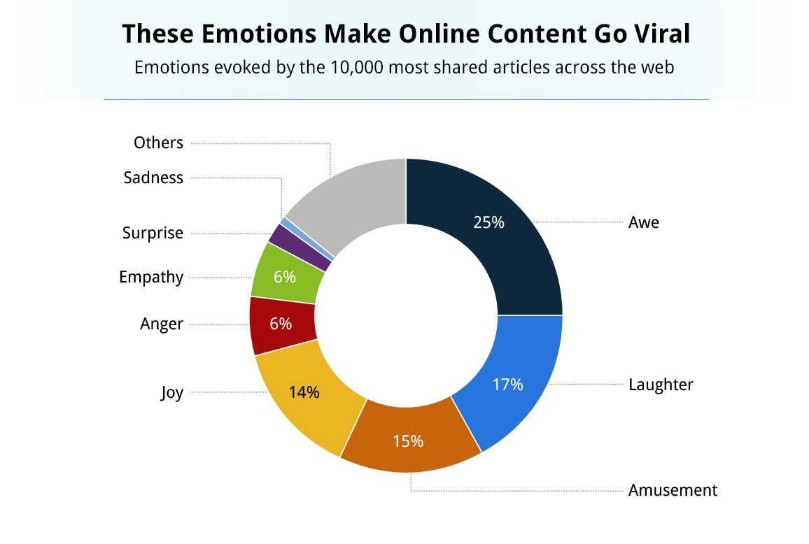 Emotions which make online content viral.jpg