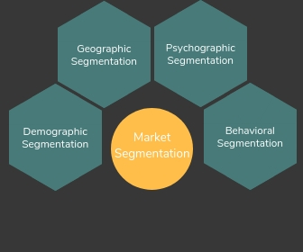 - Market SegmentationThis is the process of dividing your market of potential buyers into groups or segments, based on different characteristics of your market.