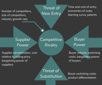 Porters5 Forces - This is a great, robust model which gets you to look and calculate how much competitor rivalry exists in your industry. Don't discount the value it breathes into your strategy.