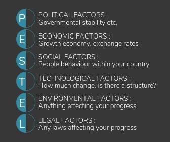 P.E.S.T.E.LAnalysis - Environmental analysis is broken up into 6 distinct categories