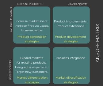 Ansoff Matrix strategic planning tool
