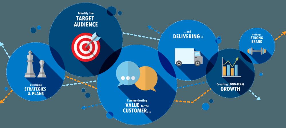 Creating your ideal strategic marketing plan