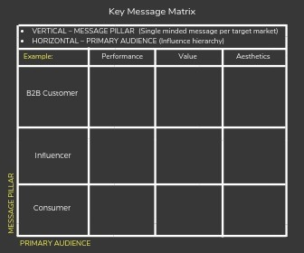 Key message matrix diagram