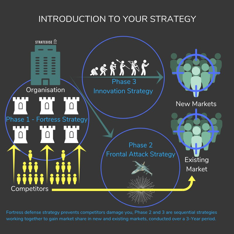 Introduction to your marketing strategy. Graphic illustration is used to communicate your strategic thrust