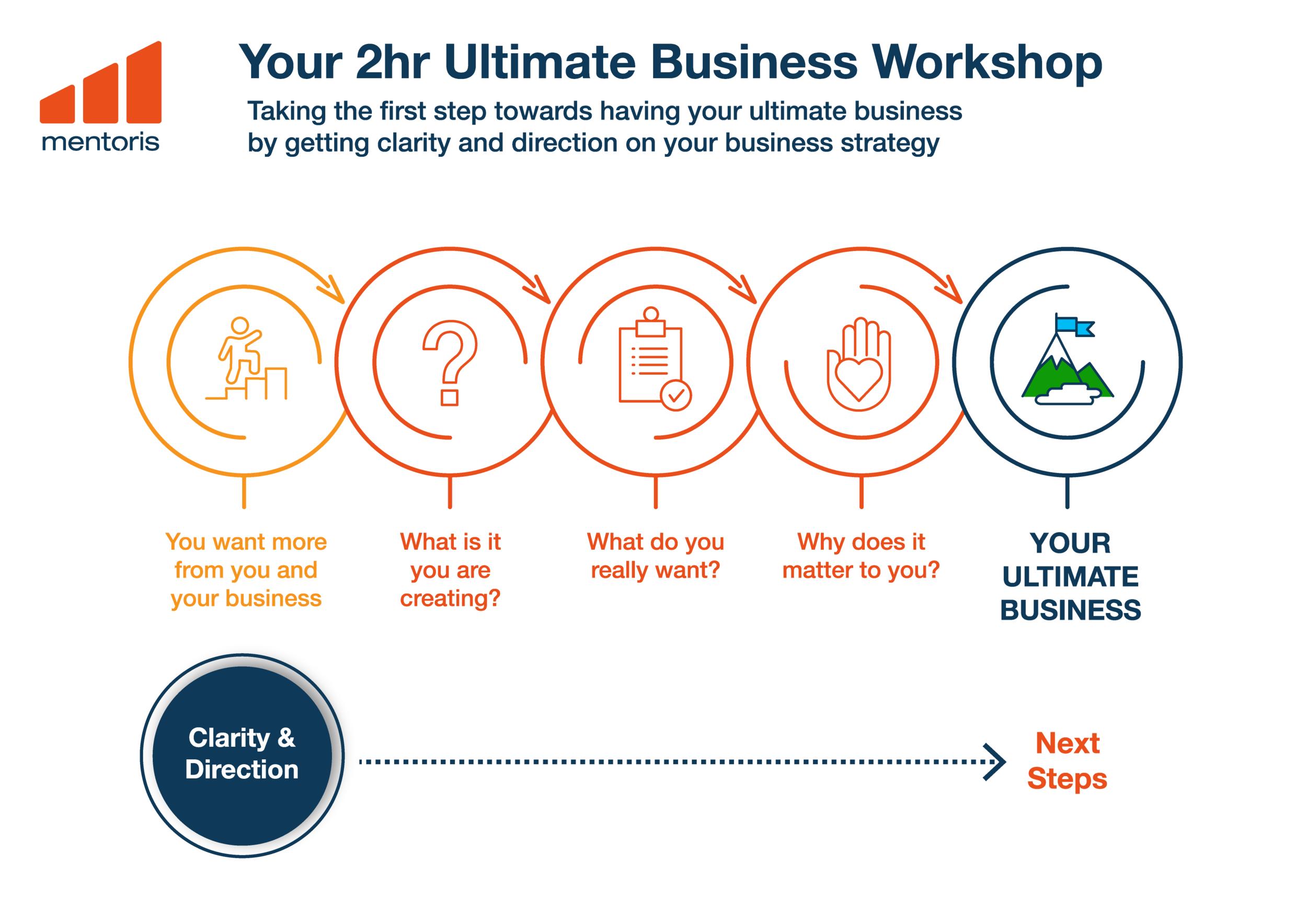 Brisbane Business Strategy