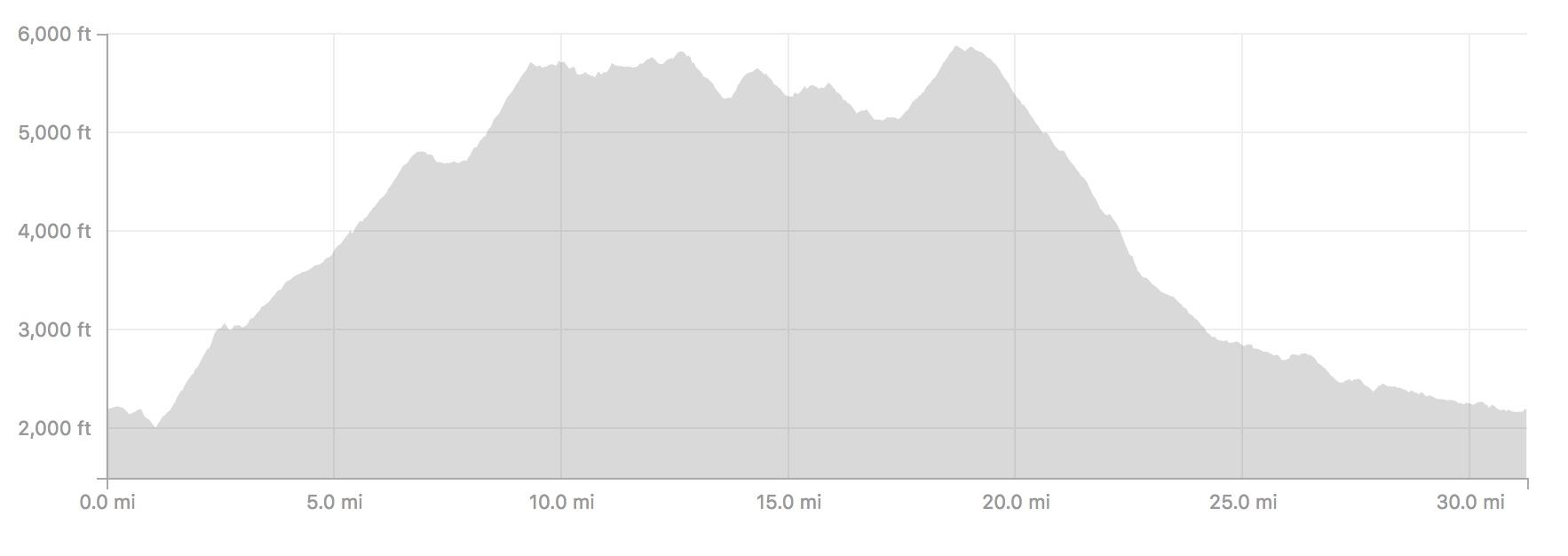 East Eastern Loop elevation profile