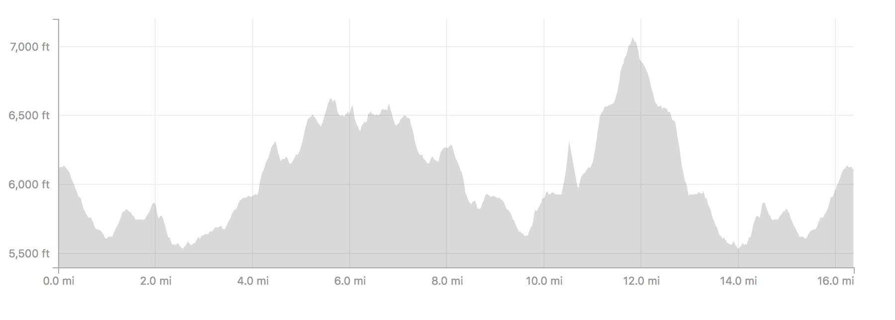 Brown/Slide/Palisades elevation profile