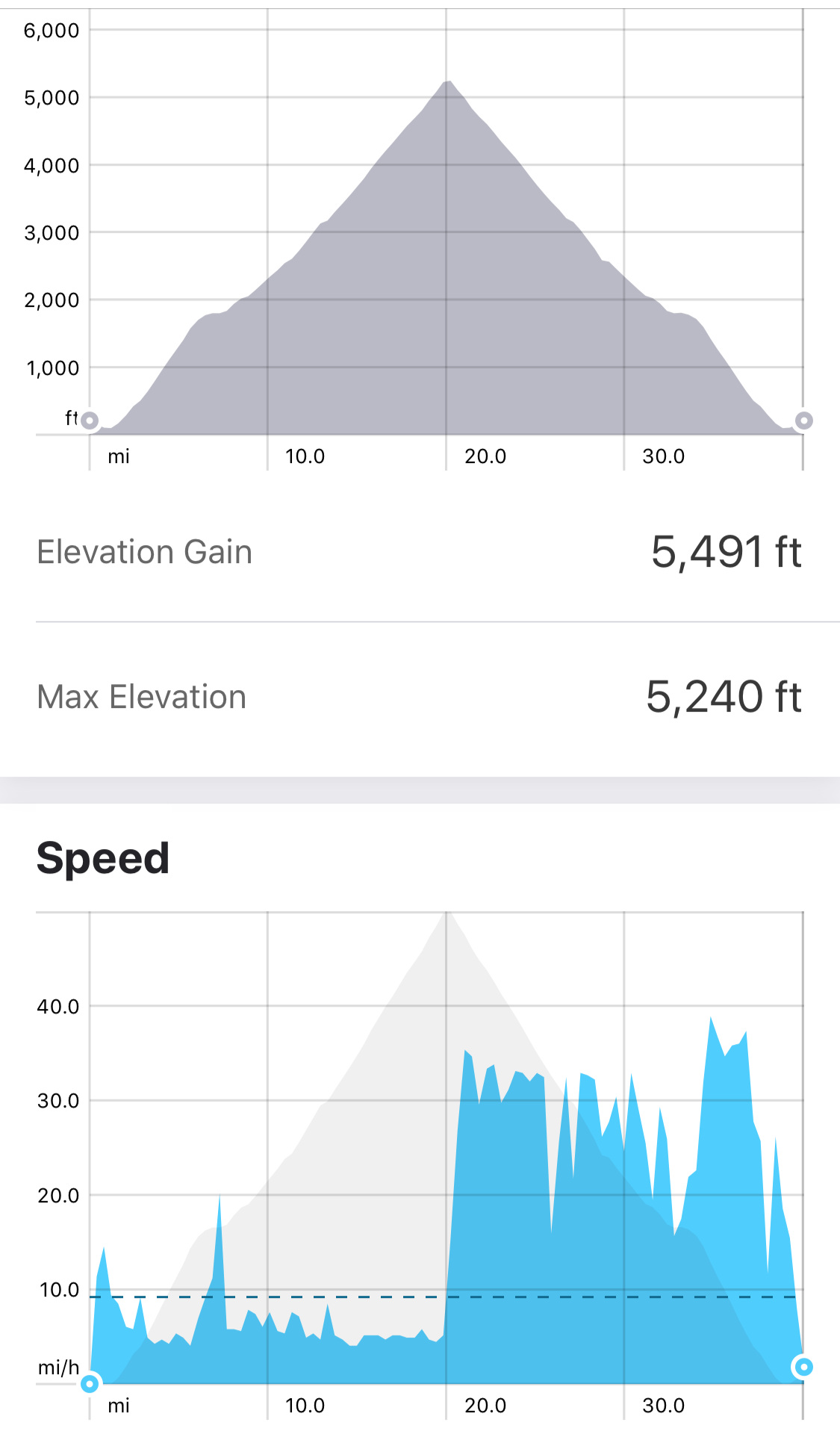 My stats for August ride: note; speed limit is 35 MPH