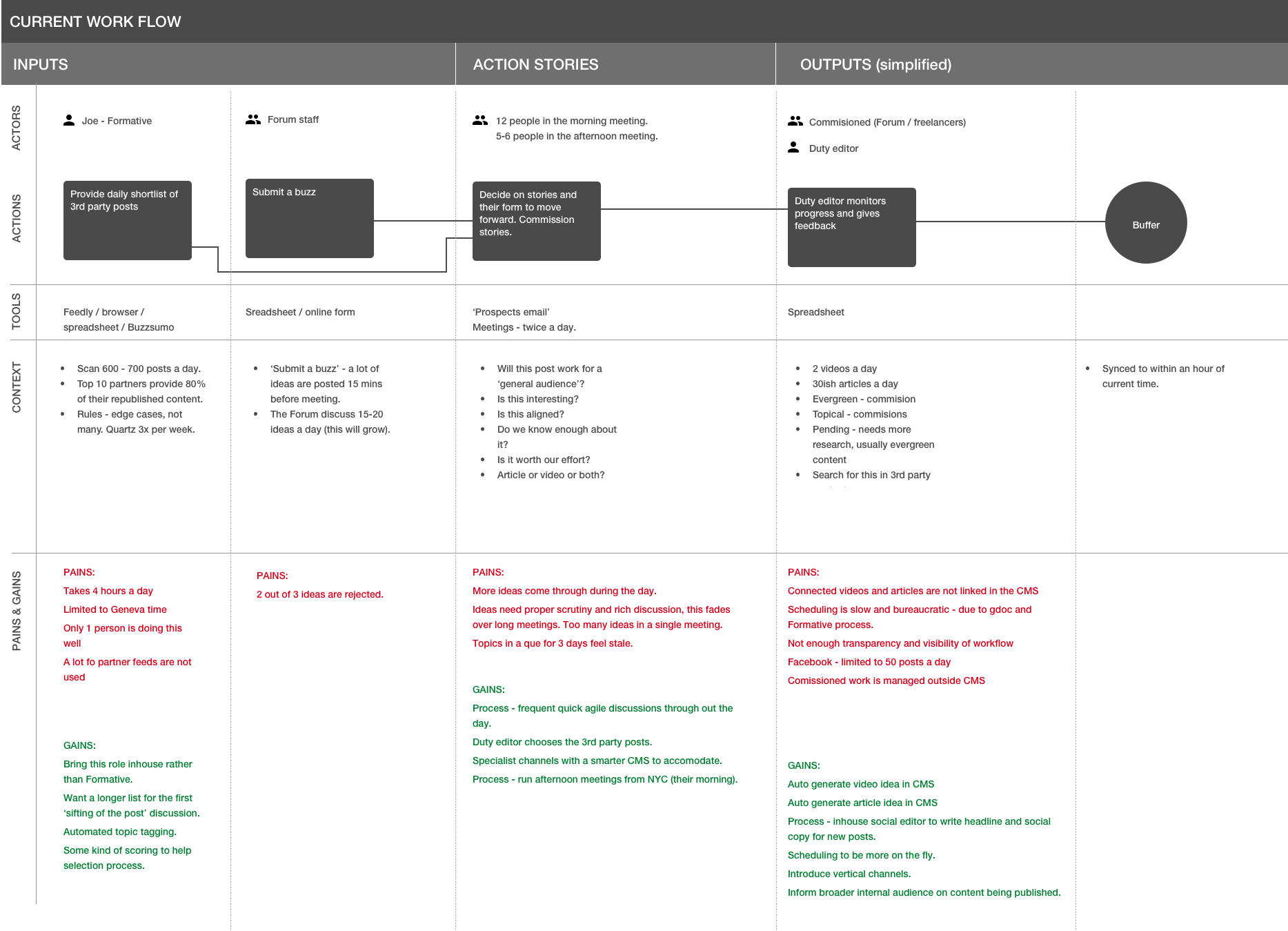 Workflow mappings - Showing the details: actors, actions, tools, context, pains and gains.