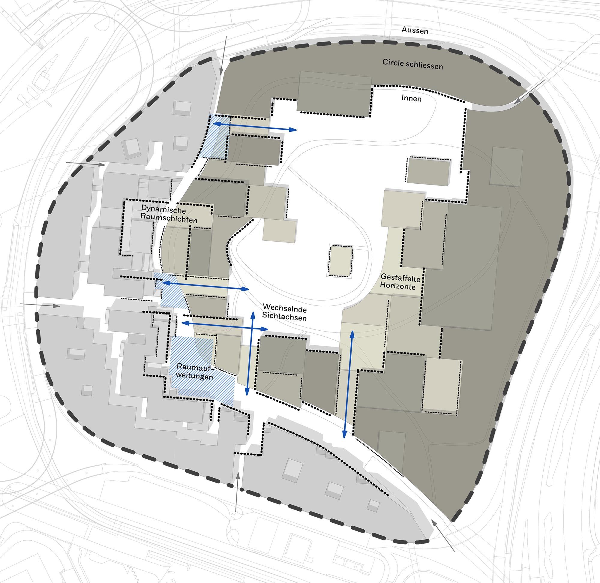 Räumliche Klarheit   Der Park orientiert sich in seiner räumlichen Ausprägung an der Gebäudestruktur. Der Circle wird geschlossen und lässt ein Innen und Aussen entstehen. Die markante Waldkante nach Aussen gibt dem Circle ein Ausdruck in Richtung Kloten und schafft eine Allseitigkeit des Konglomerats Park und Gebäude. Im Innern löst sich die Raumstruktur auf. Gebäude und Park spielen mit ihren Raumschichten und Horizonten zusammen. Der Dynamik des Waldes folgend, unterliegt die innere Struktur des Parks einer ständigen Veränderung und führt somit die Transformationsgeschichte des Butzenbüel fort.
