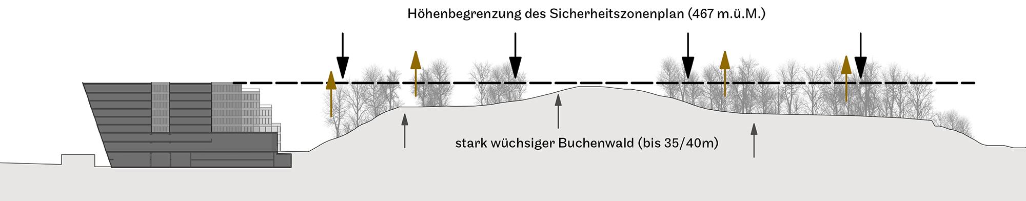 butzenbuel_hoehenbegrenzung.jpg