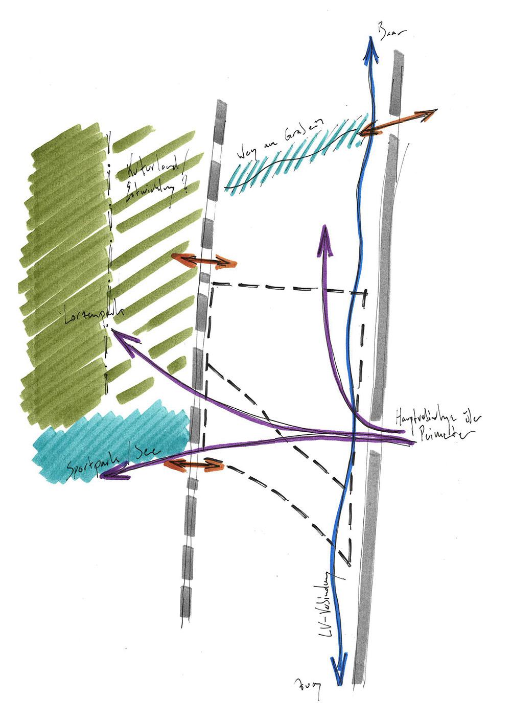 Analyse des Perimeters
