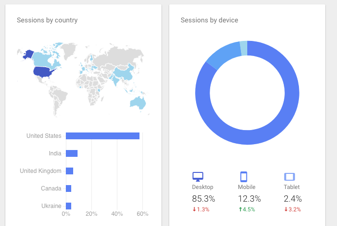 Example of Analytics' Demographic Reporting