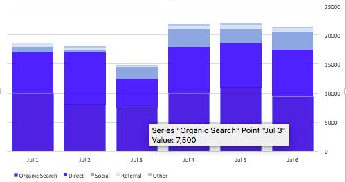 Sample Google Analytics Graph