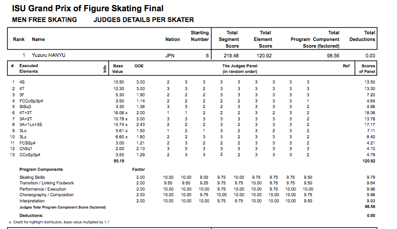 Yuzuru Hanyu's free skate score sheet at the Grand Prix Final.