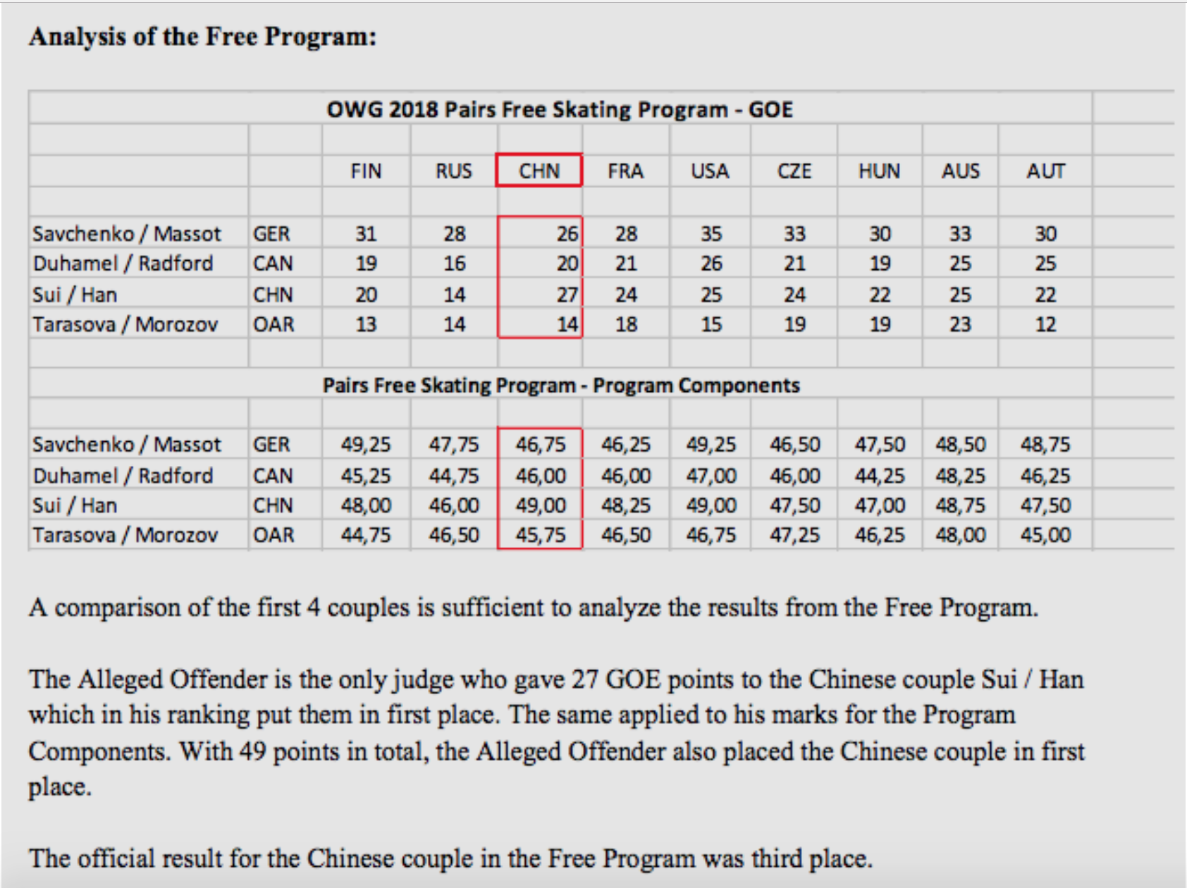 Some of the evidence the ISU used in its discipline of Huang Feng. (https://www.isu.org/communications/17359-case-2018-02-isu-vs-huang/file)