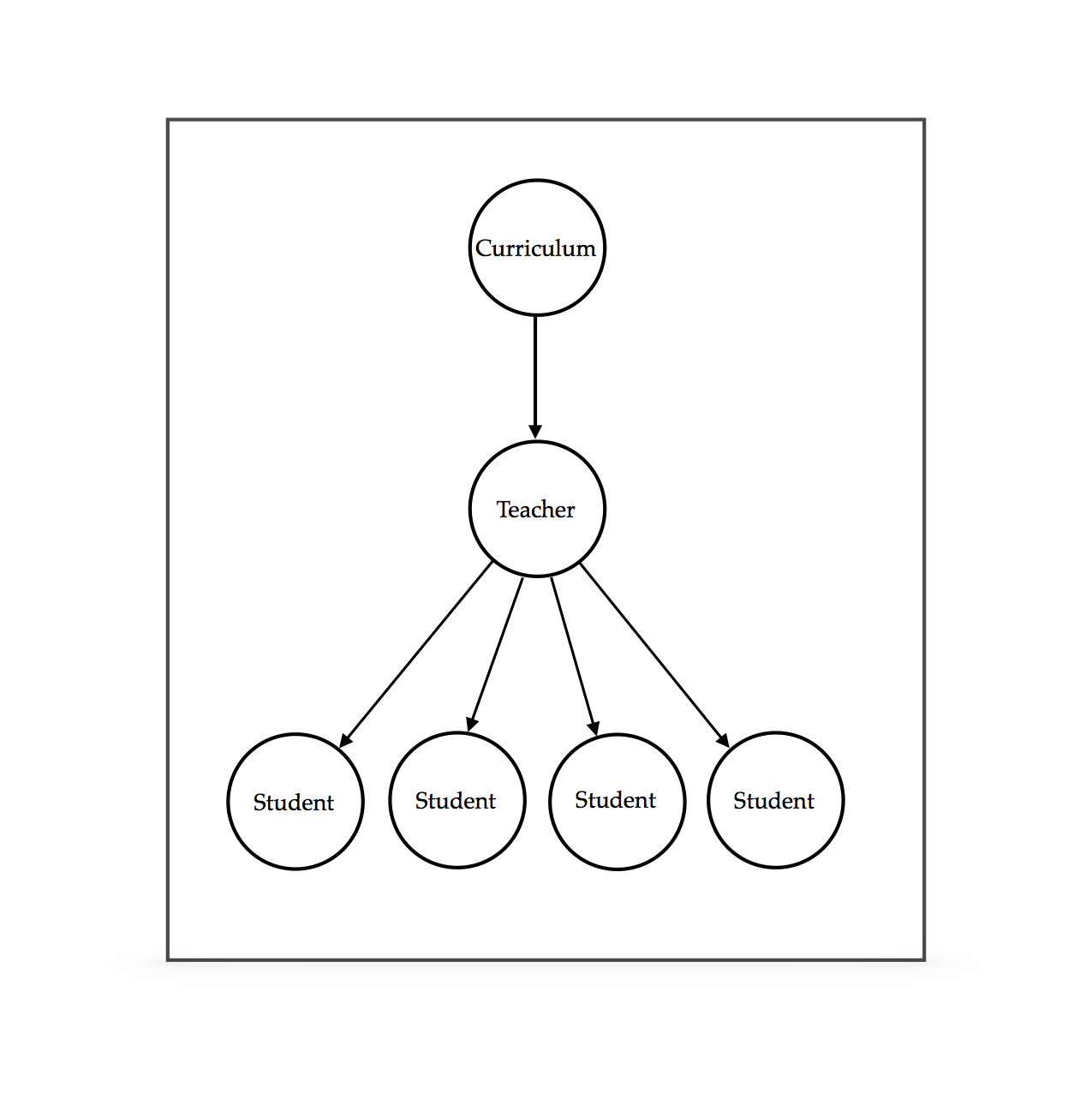 Curriculum transfer diagram.png