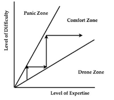 comfort+zone.jpg