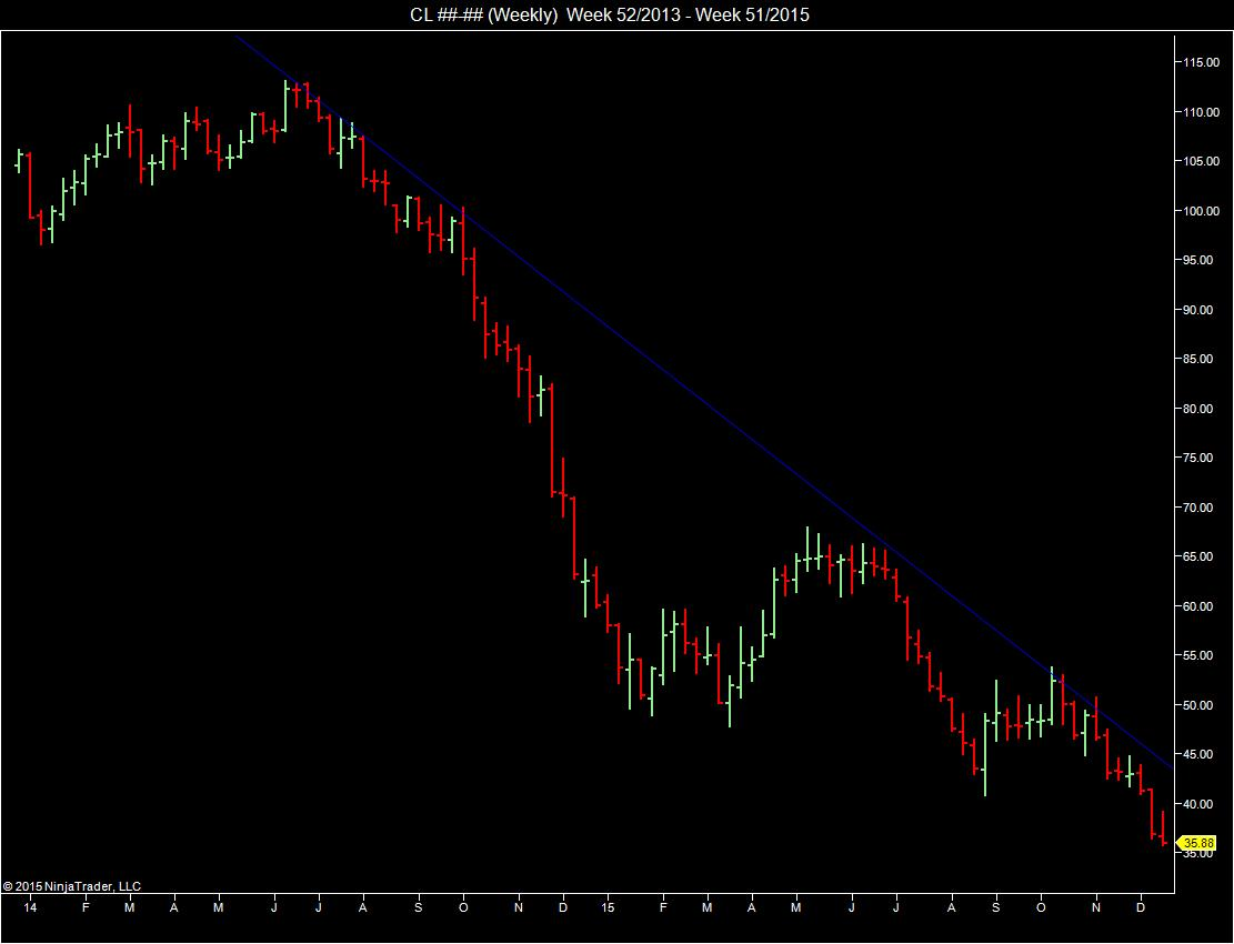 WTI Crude Oil Future (CL@NYMEX),continuous contract, two-year weekly chart.